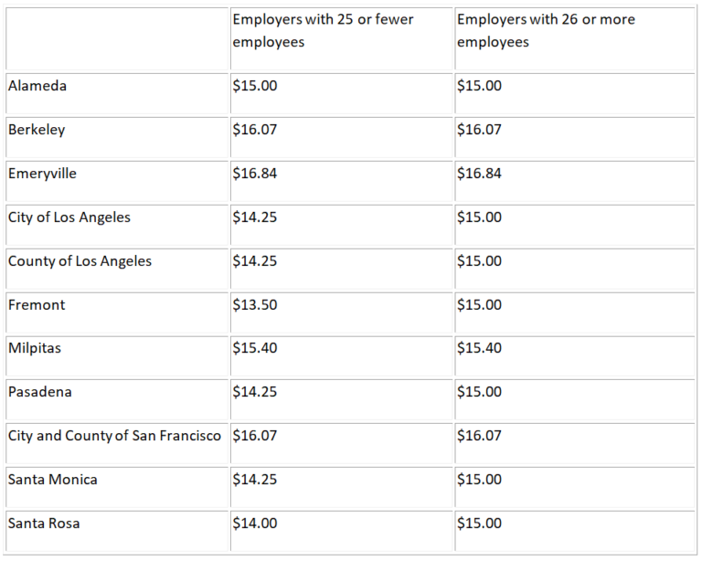 California's Minimum Wage Rates